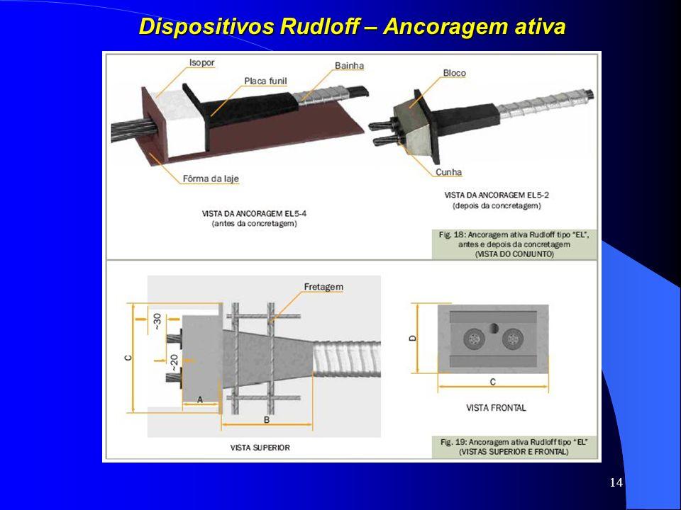 14 Dispositivos Rudloff – Ancoragem ativa
