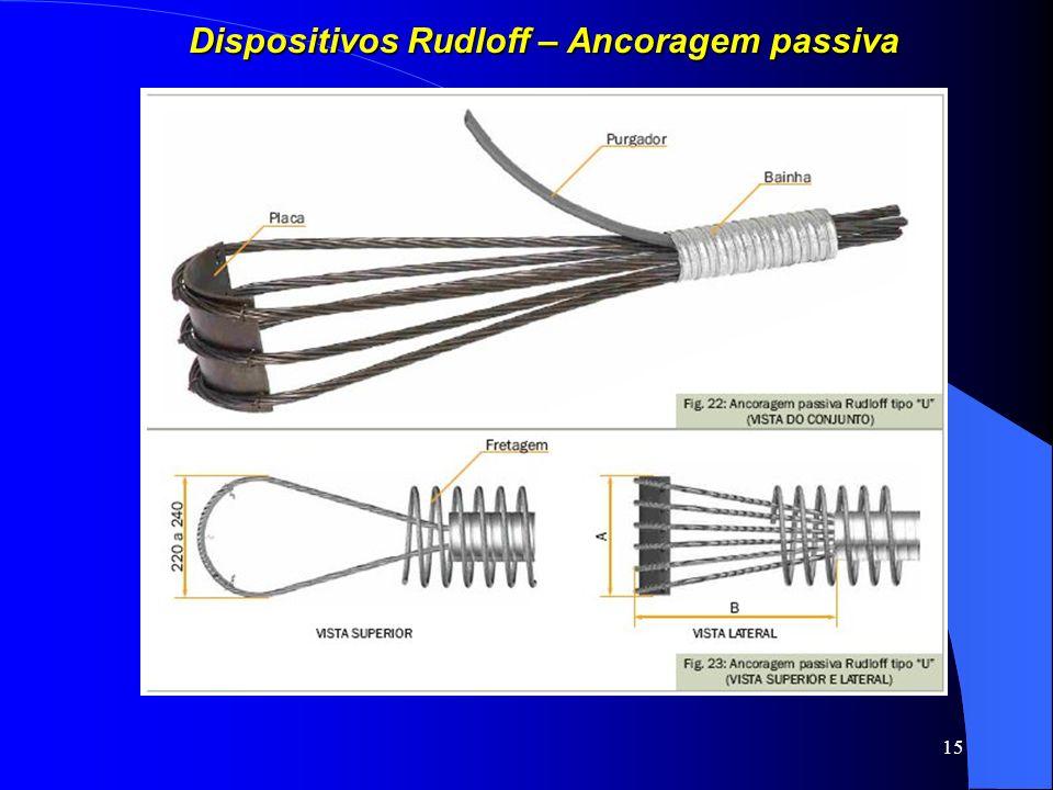 15 Dispositivos Rudloff – Ancoragem passiva