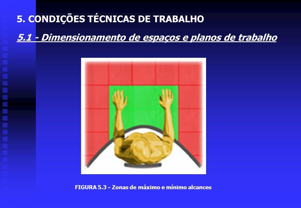 Planos de trabalho: 3Zonas de máximo (55 à 65 cm) e mínimo (35 à 45 cm) alcances; 3 Altura da mesa para trabalho sentado: regulável de 63 à 73 cm; 3 A
