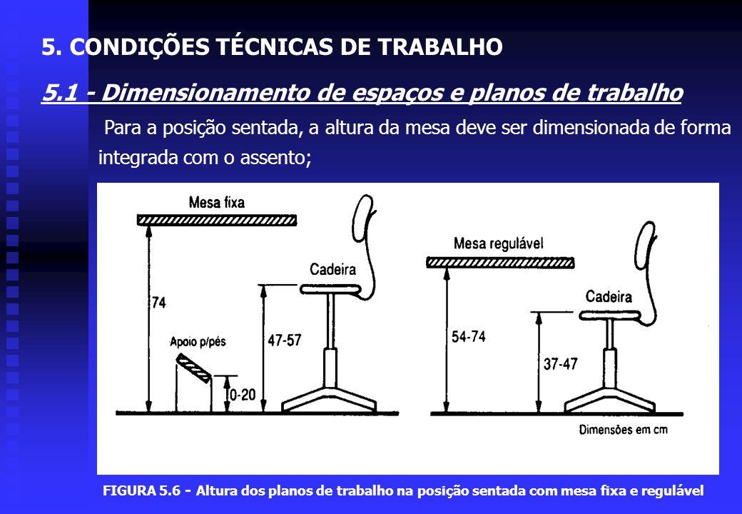 FIGURA 5.5 - Dimensões de postos para trabalho sentado ou em pé 5. CONDIÇÕES TÉCNICAS DE TRABALHO 5.1 - Dimensionamento de espaços e planos de trabalh