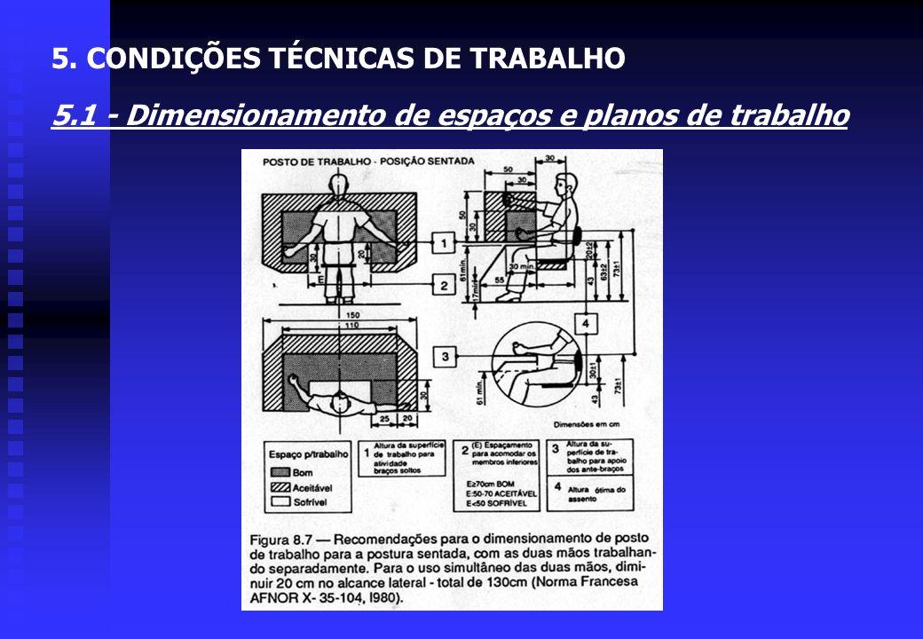 5. CONDIÇÕES TÉCNICAS DE TRABALHO 5.1 - Dimensionamento de espaços e planos de trabalho