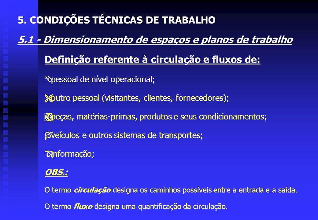 5. CONDIÇÕES TÉCNICAS DE TRABALHO 5.1 - Dimensionamento de espaços e planos de trabalho Elementos que influenciam a determinação do espaço de trabalho