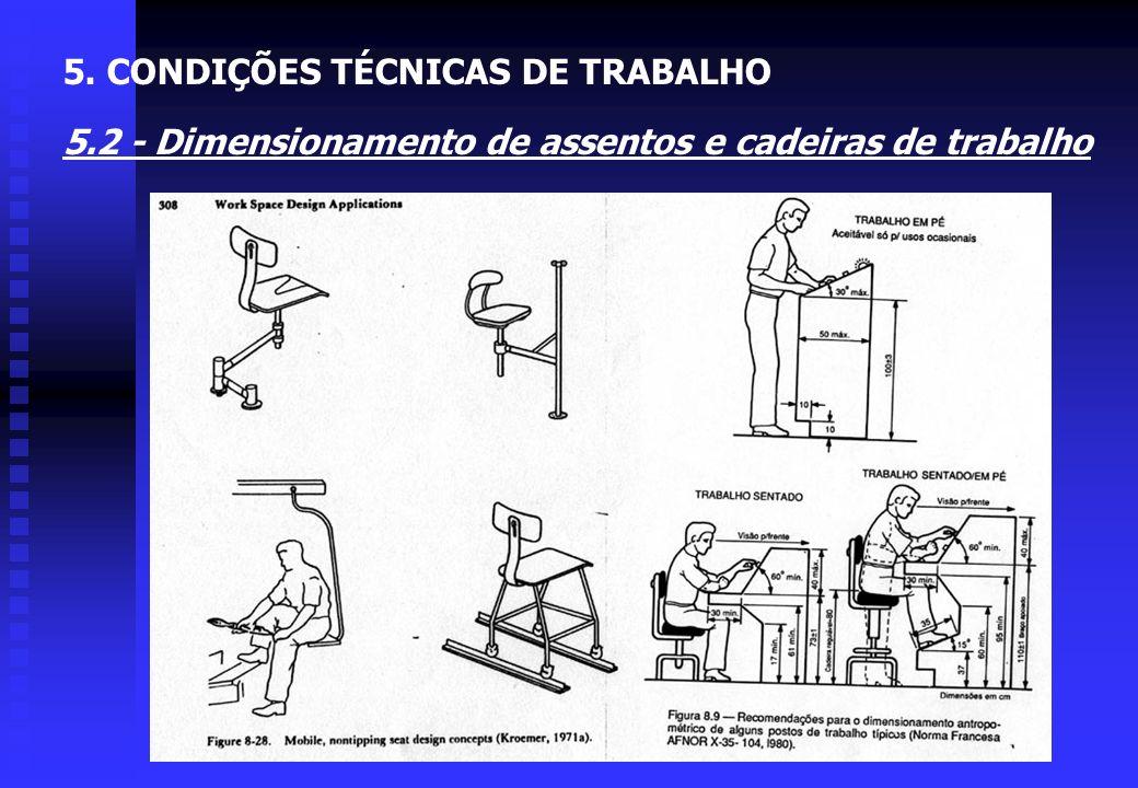 FIGURA 5.14 - Dimensionamento de um posto de condução de um automóvel 5. CONDIÇÕES TÉCNICAS DE TRABALHO 5.2 - Dimensionamento de assentos e cadeiras d