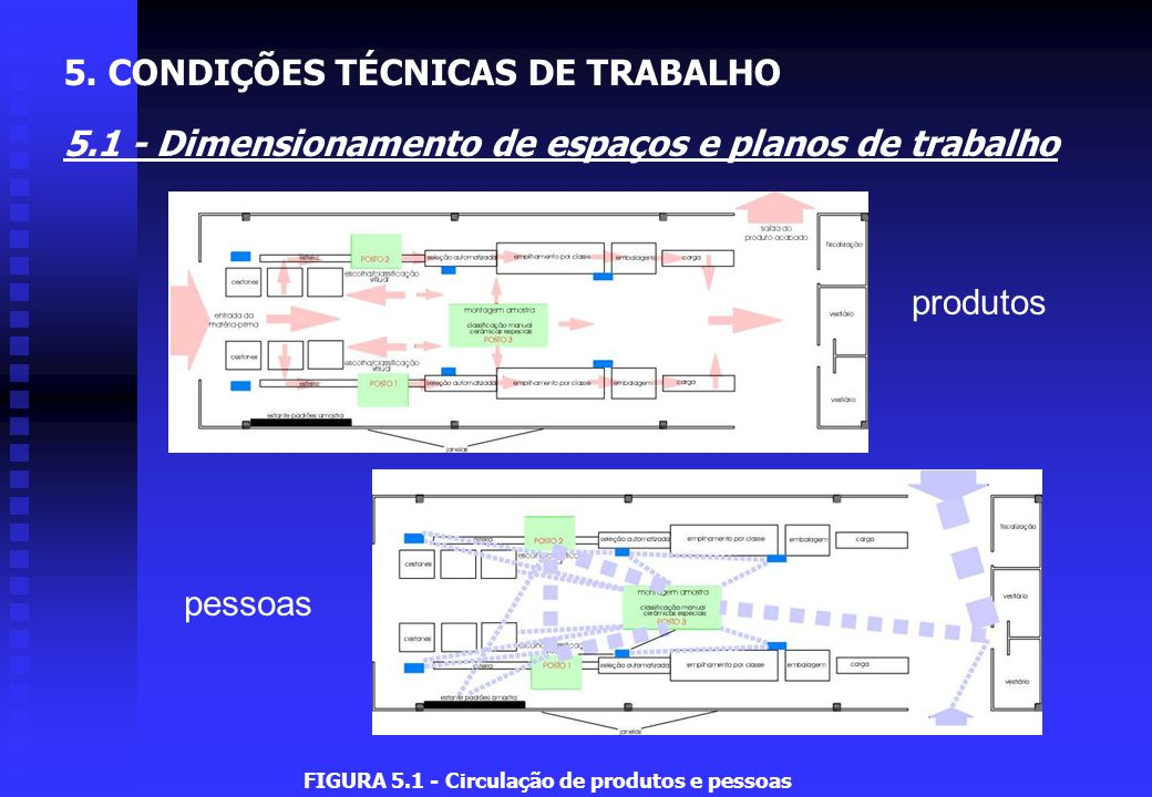 FIGURA 5.14 - Dimensionamento de um posto de condução de um automóvel 5.