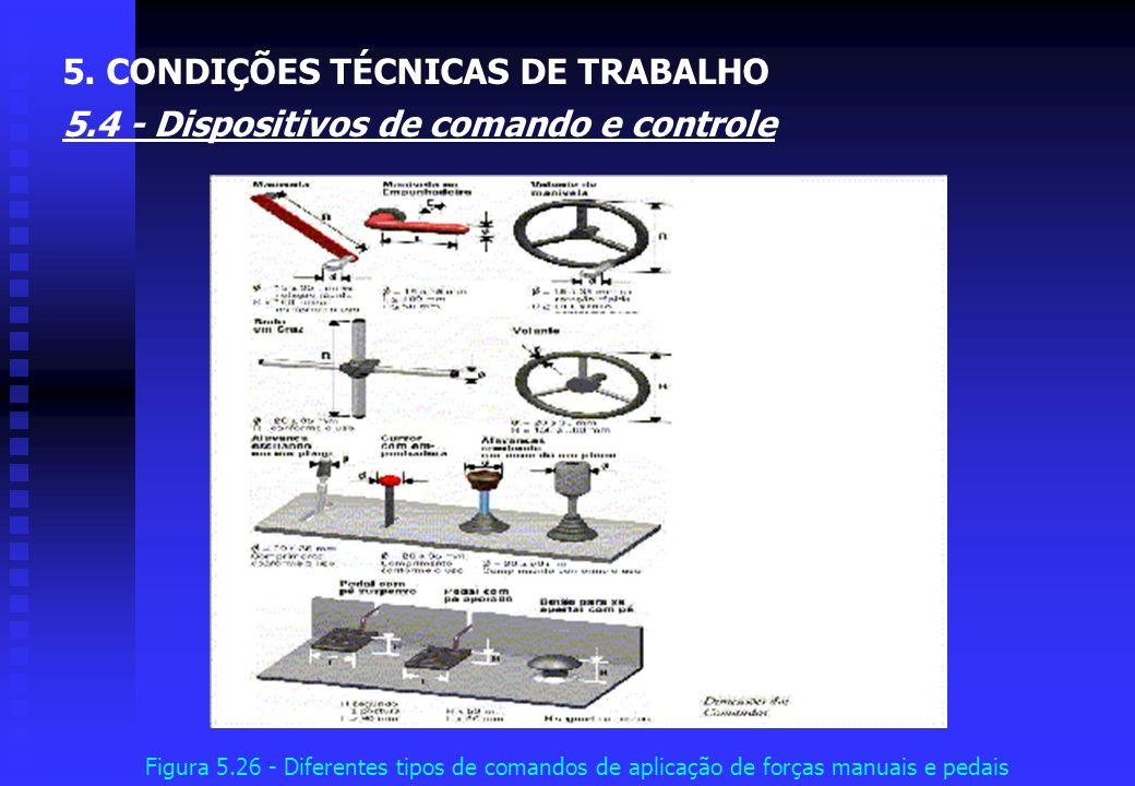 Figura 5.25 - Diferentes tipos de comandos de precisão manuais 5. CONDIÇÕES TÉCNICAS DE TRABALHO 5.4 - Dispositivos de comando e controle