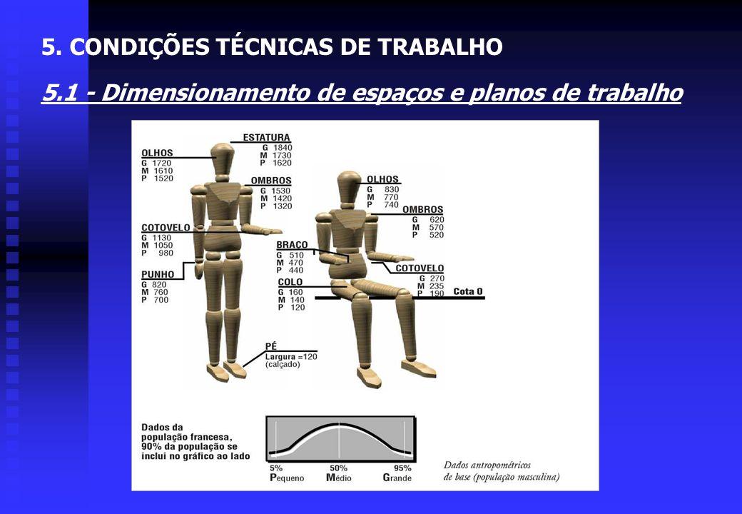 FIGURA 5.9 - Altura dos planos de trabalho em pé em relação ao tipo de tarefa a ser executada 5.