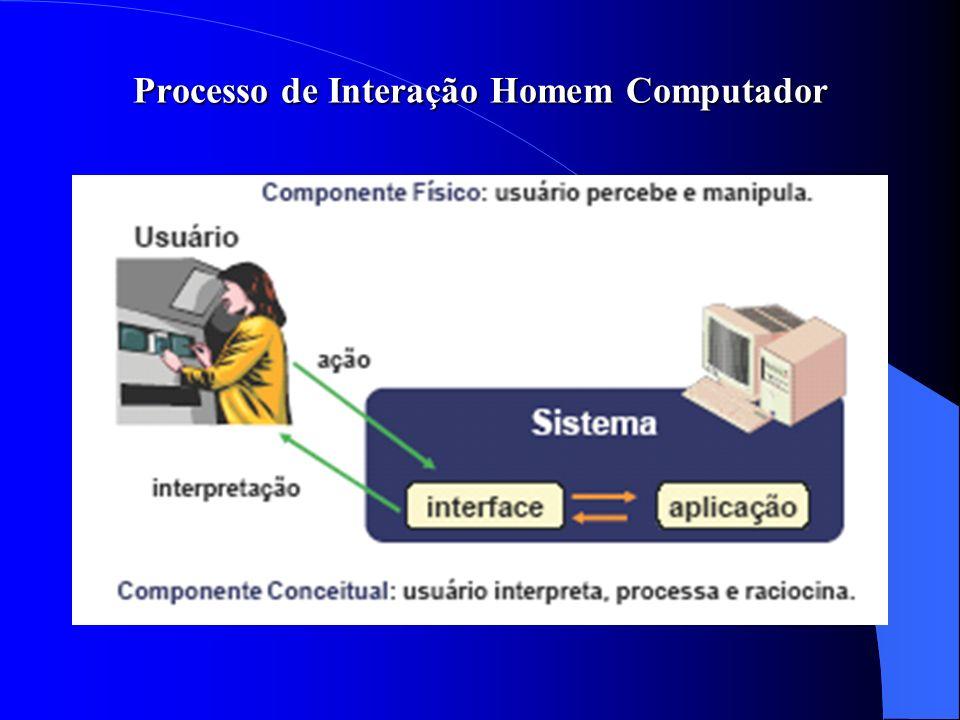 Processo de Interação Homem Computador