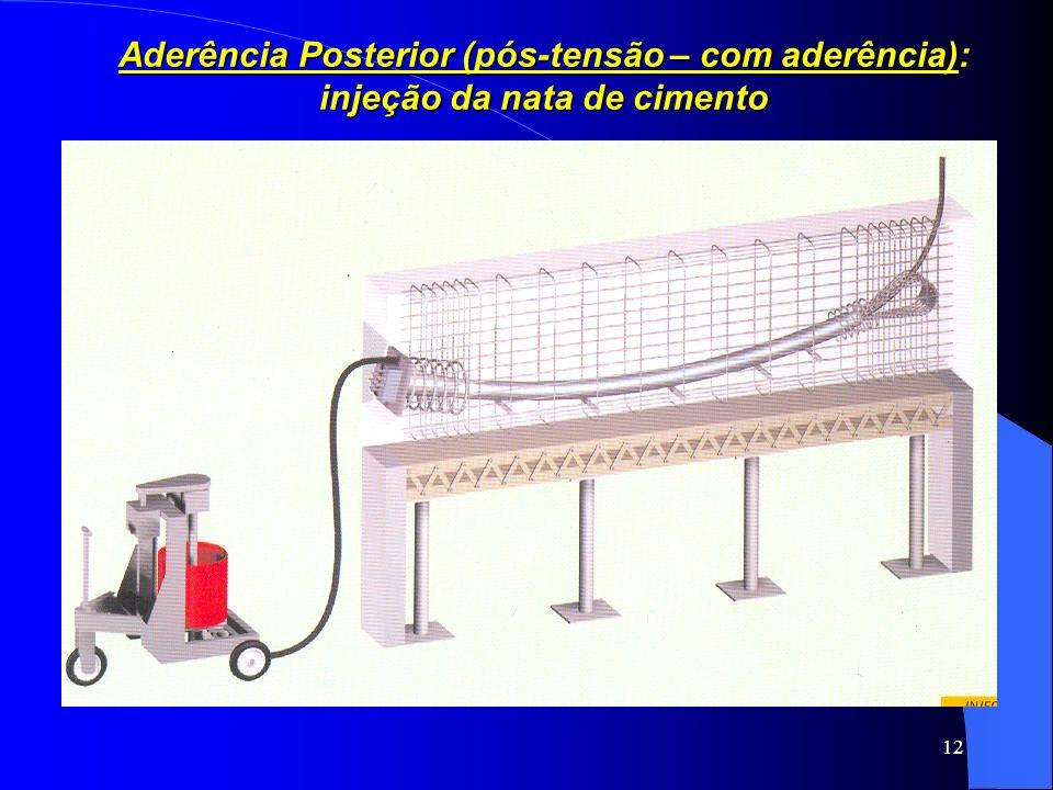 12 Aderência Posterior (pós-tensão – com aderência): injeção da nata de cimento