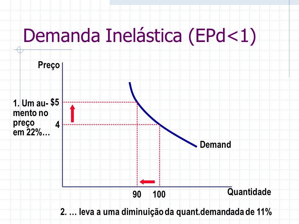 Demanda Inelástica (EPd<1) Quantidade Preço 4 1. Um au- mento no preço em 22%… Demand 100 90 $5 2. … leva a uma diminuição da quant.demandada de 11%