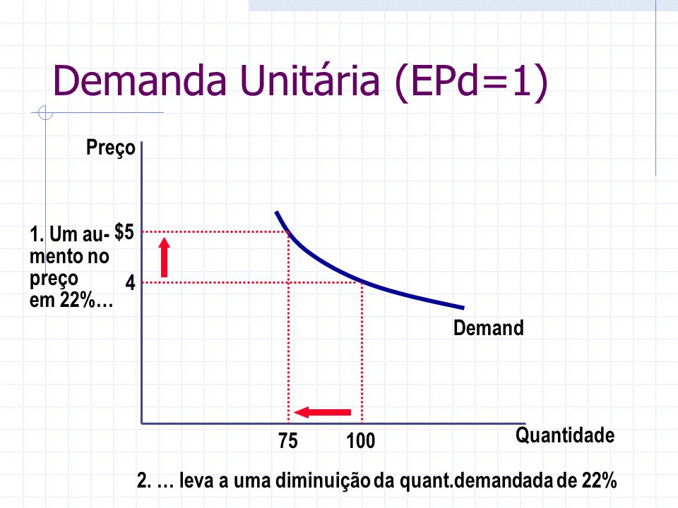 Demanda Unitária (EPd=1) Quantidade Preço 4 1. Um au- mento no preço em 22%… Demand 10075 $5 2. … leva a uma diminuição da quant.demandada de 22%