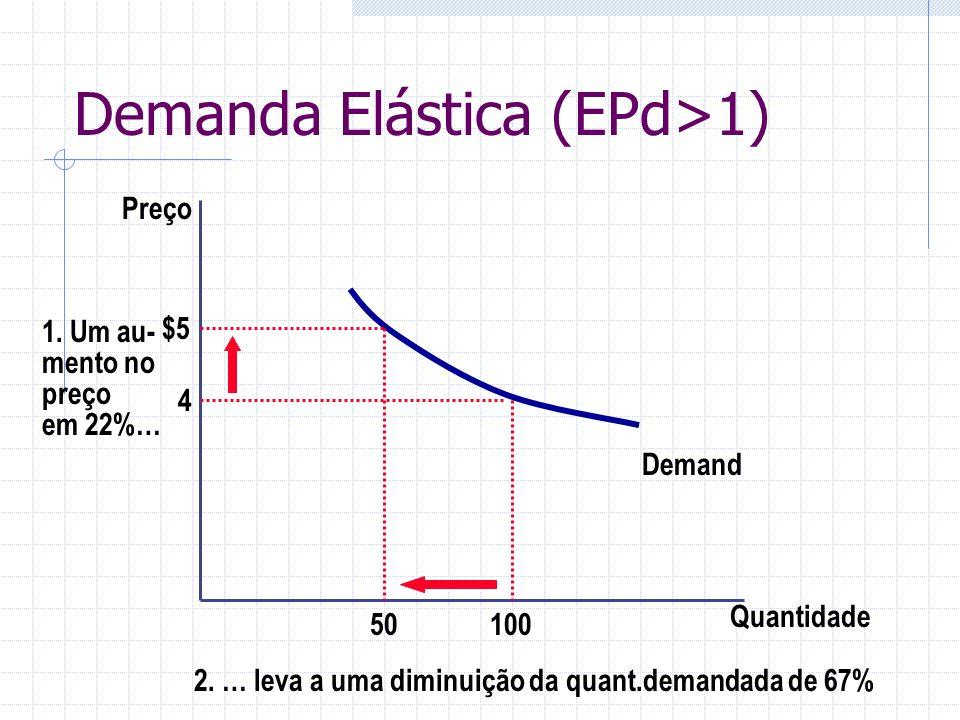 Demanda Elástica (EPd>1) Quantidade Preço 4 1. Um au- mento no preço em 22%… Demand 10050 $5 2. … leva a uma diminuição da quant.demandada de 67%