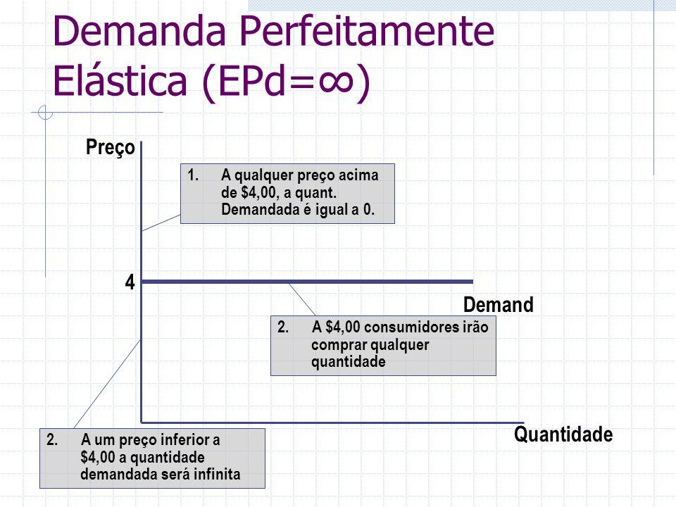 Demanda Perfeitamente Elástica (EPd=) Quantidade Preço 4 1.A qualquer preço acima de $4,00, a quant. Demandada é igual a 0. Demand 2. A $4,00 consumid