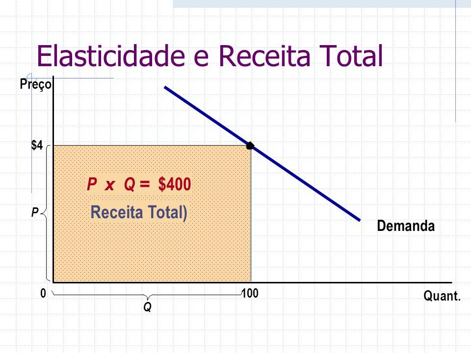 Elasticidade e Receita Total $4 Demanda Quant. P 0 Preço P x Q = $400 Receita Total) 100 Q