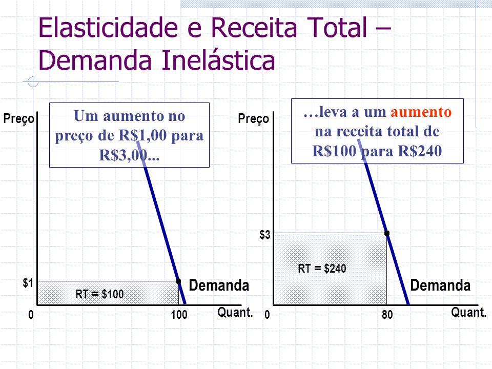 Elasticidade e Receita Total – Demanda Inelástica $3 Quant. 0 Preço 80 RT = $240 Demanda $1 Demanda Quant. 0 RT = $100 100 Preço Um aumento no preço d