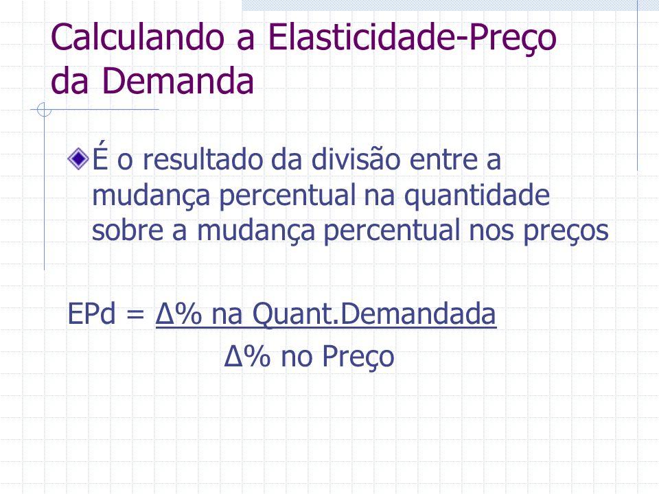 Calculando a Elasticidade-Preço da Demanda É o resultado da divisão entre a mudança percentual na quantidade sobre a mudança percentual nos preços EPd