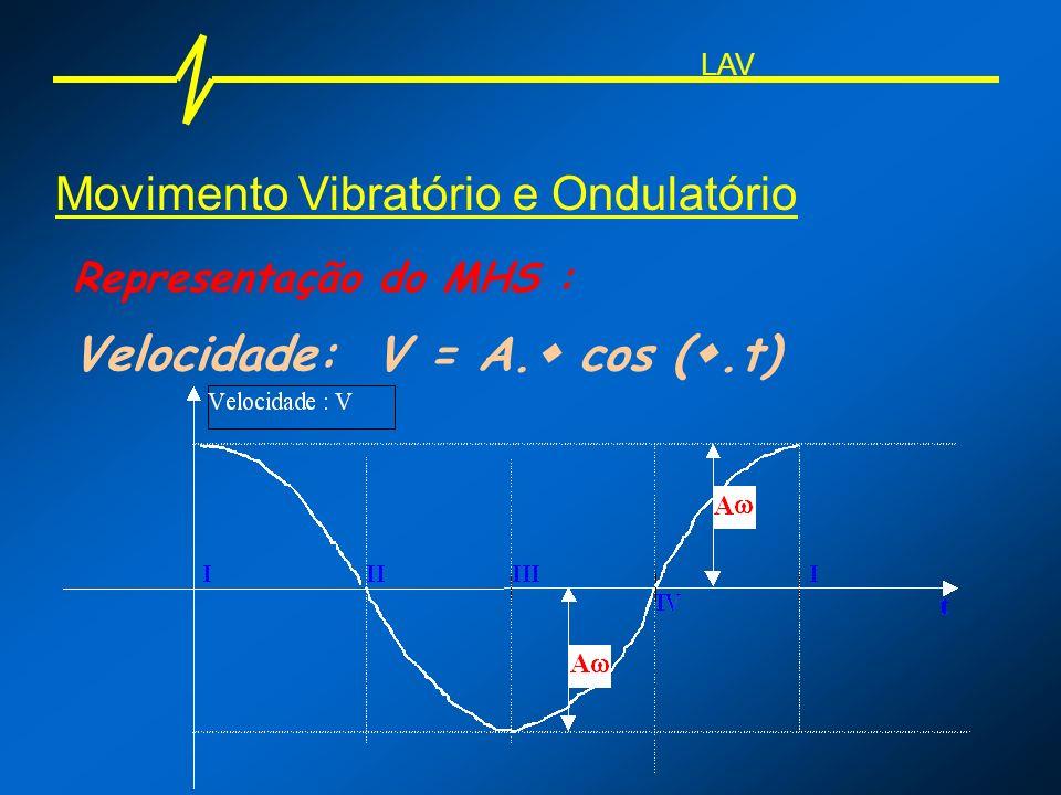 Movimento Vibratório e Ondulatório Representação do MHS : Velocidade: V = A. cos (.t) LAV