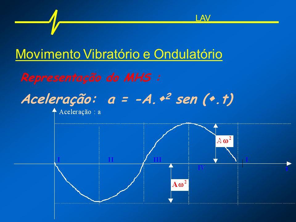 Movimento Vibratório e Ondulatório Representação do MHS : Aceleração: a = -A. 2 sen (.t) LAV