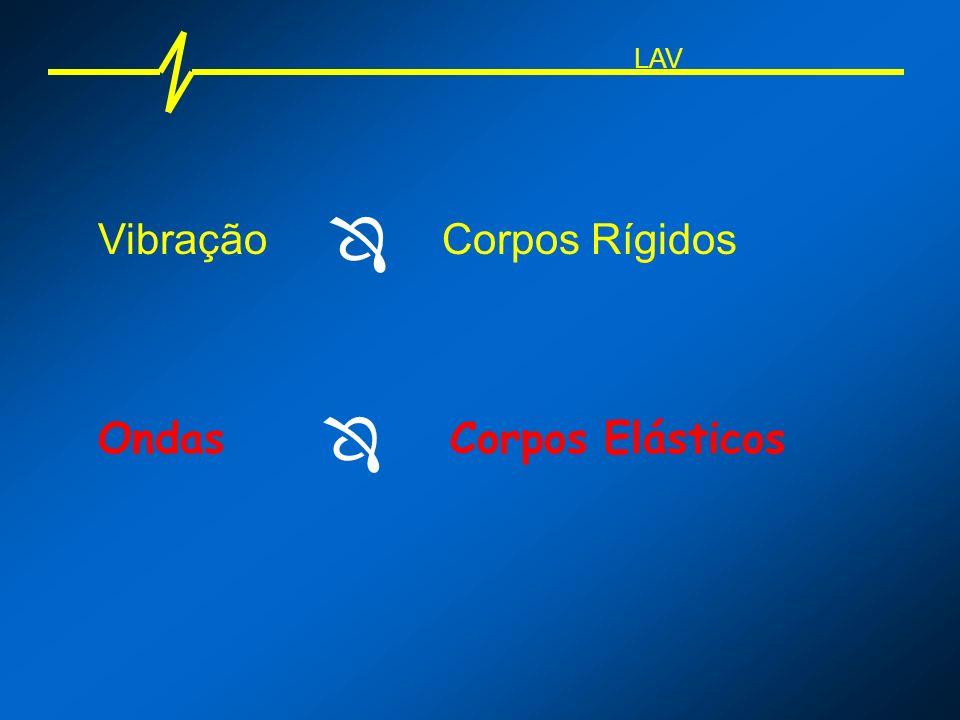 Ondas Corpos Rígidos Corpos Elásticos Vibração LAV