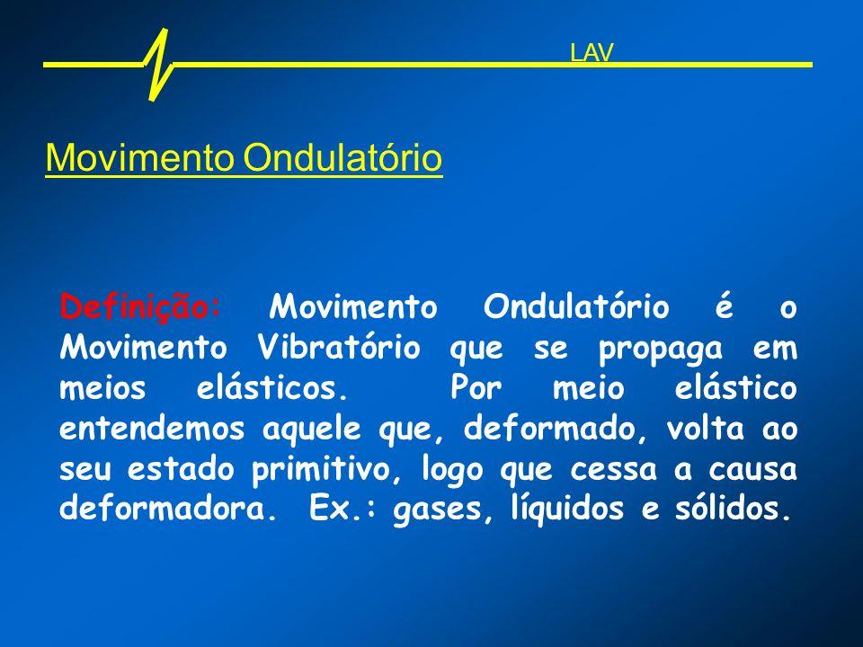 Movimento Ondulatório Definição: Movimento Ondulatório é o Movimento Vibratório que se propaga em meios elásticos. Por meio elástico entendemos aquele