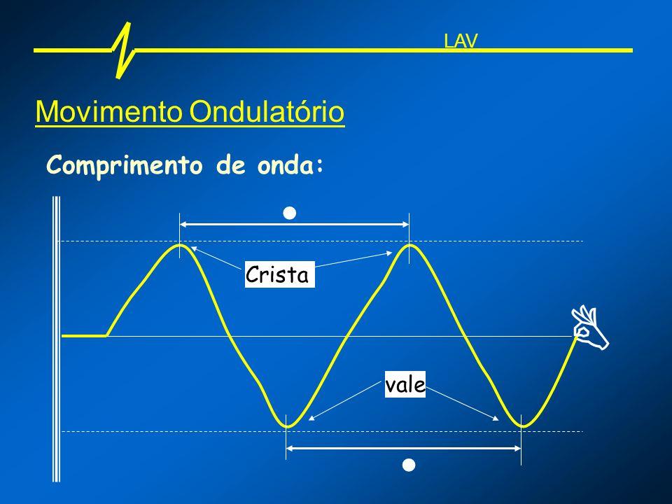 Movimento Ondulatório Comprimento de onda: Crista vale LAV