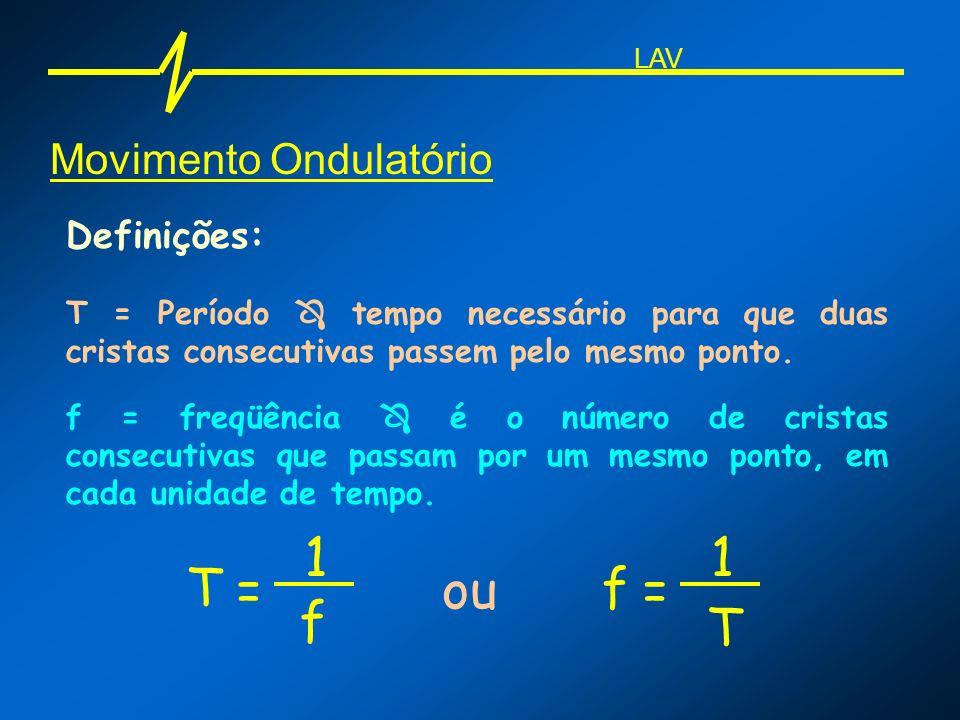Movimento Ondulatório Definições: T = Período tempo necessário para que duas cristas consecutivas passem pelo mesmo ponto. f = freqüência é o número d