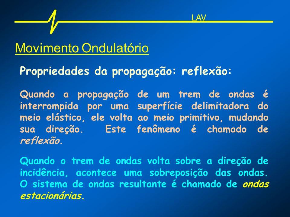 Movimento Ondulatório Propriedades da propagação: reflexão: Quando a propagação de um trem de ondas é interrompida por uma superfície delimitadora do