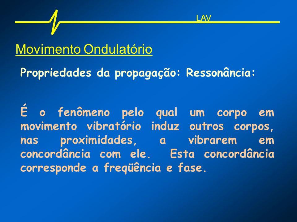 Movimento Ondulatório Propriedades da propagação: Ressonância: É o fenômeno pelo qual um corpo em movimento vibratório induz outros corpos, nas proxim