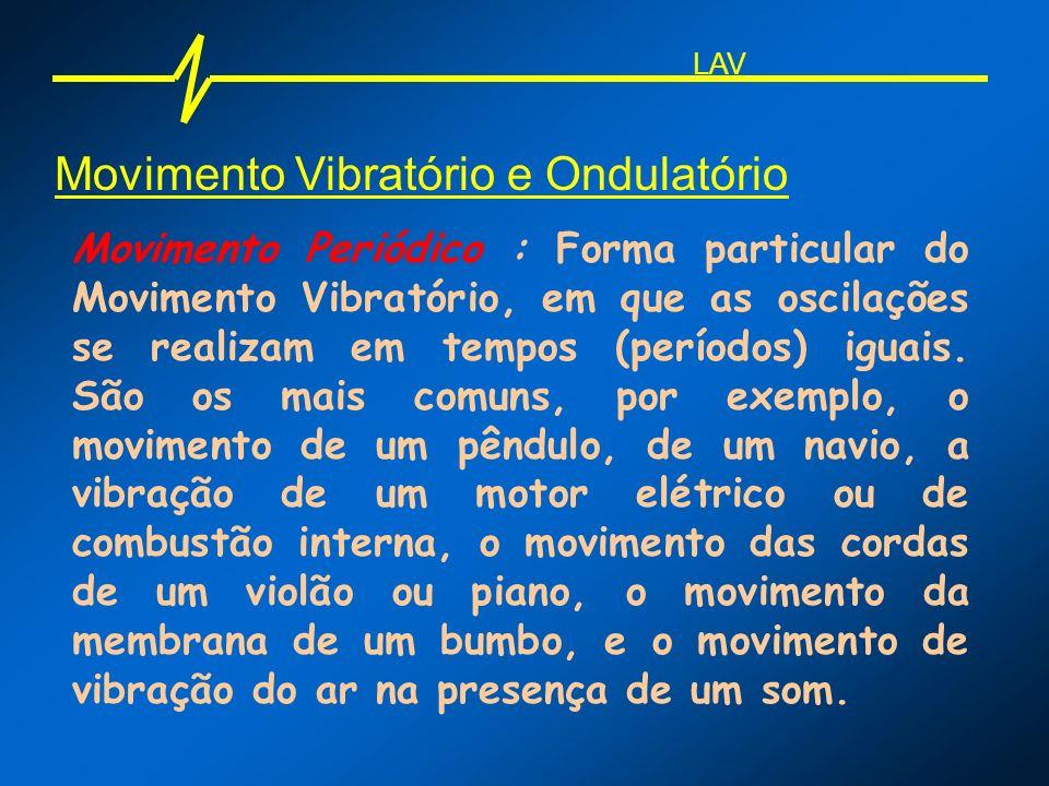 Movimento Ondulatório Comprimento de onda: É o espaço percorrido pela perturbação, até o ponto em que a partícula passe a repetir o movimento.