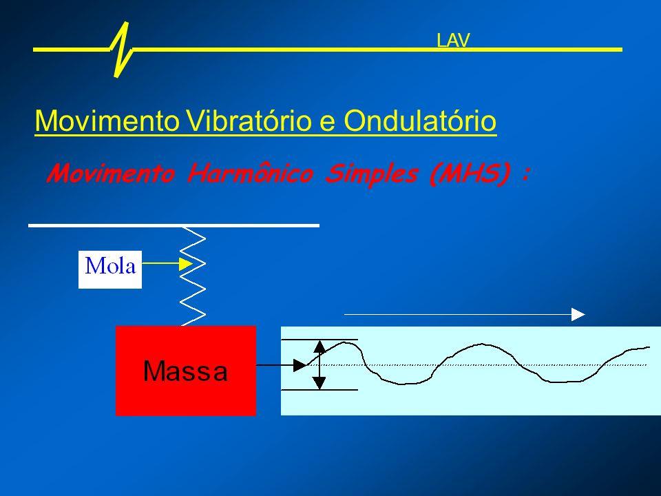 Movimento Ondulatório Definições: T = Período tempo necessário para que duas cristas consecutivas passem pelo mesmo ponto.