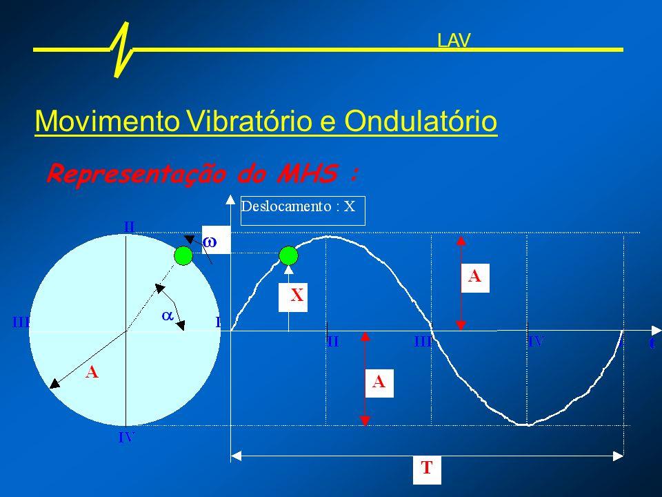 Movimento Vibratório e Ondulatório Representação do MHS : Lembrar : =.