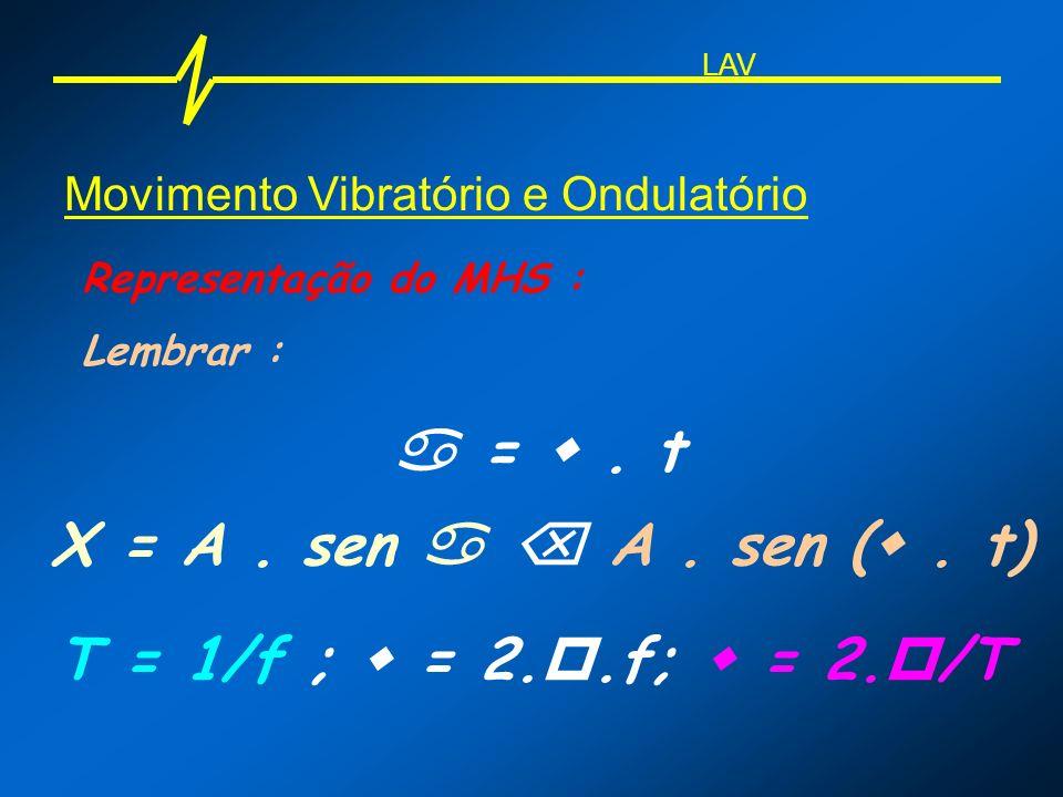 Movimento Vibratório e Ondulatório Representação do MHS : Lembrar : =. t X = A. sen A. sen (. t) T = 1/f ; = 2..f; = 2. /T LAV