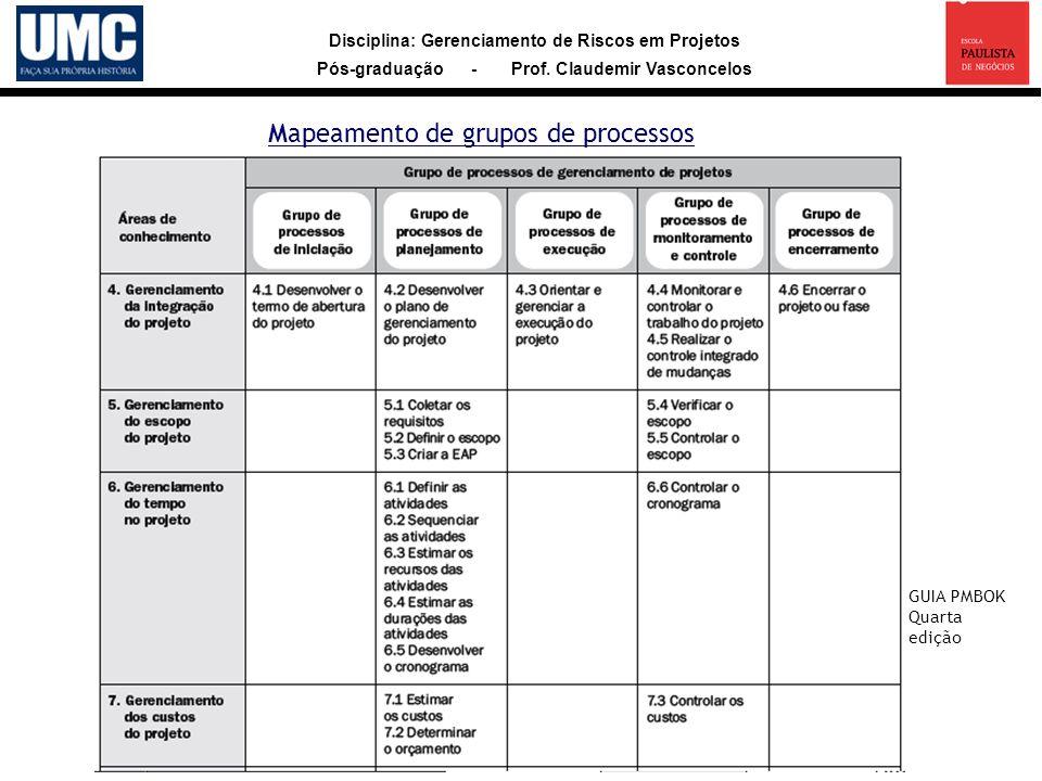 Disciplina: Gerenciamento de Riscos em Projetos Pós-graduação - Prof.