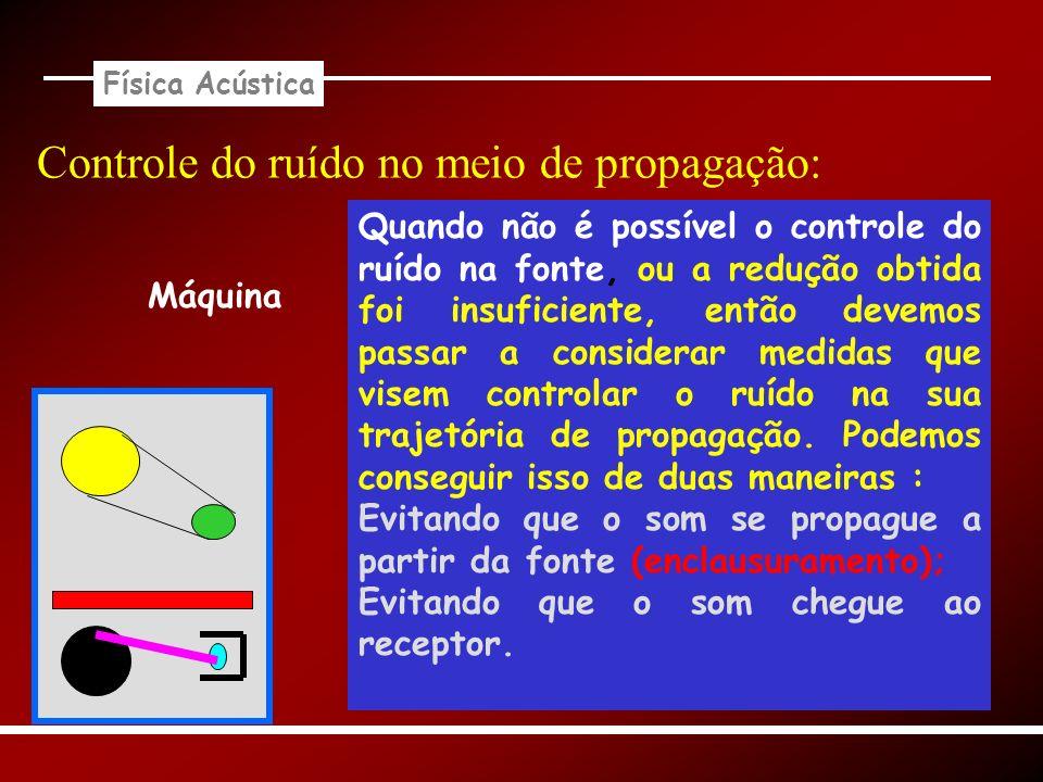Física Acústica Máquina Controle do ruído no meio de propagação: Quando não é possível o controle do ruído na fonte, ou a redução obtida foi insuficie
