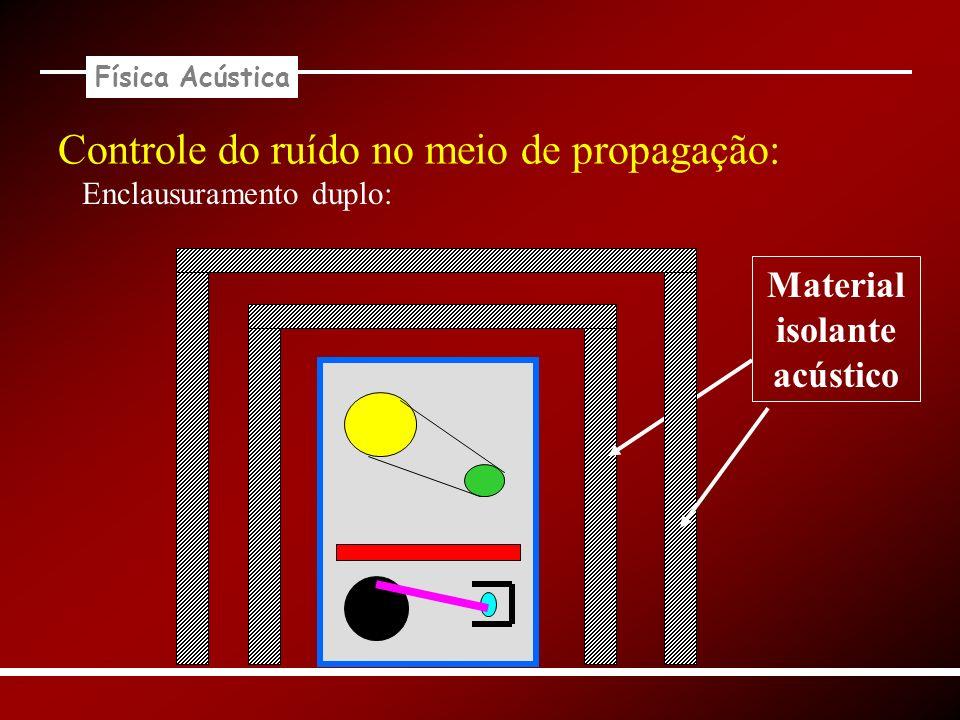 Física Acústica Controle do ruído no meio de propagação: Enclausuramento duplo: Material isolante acústico