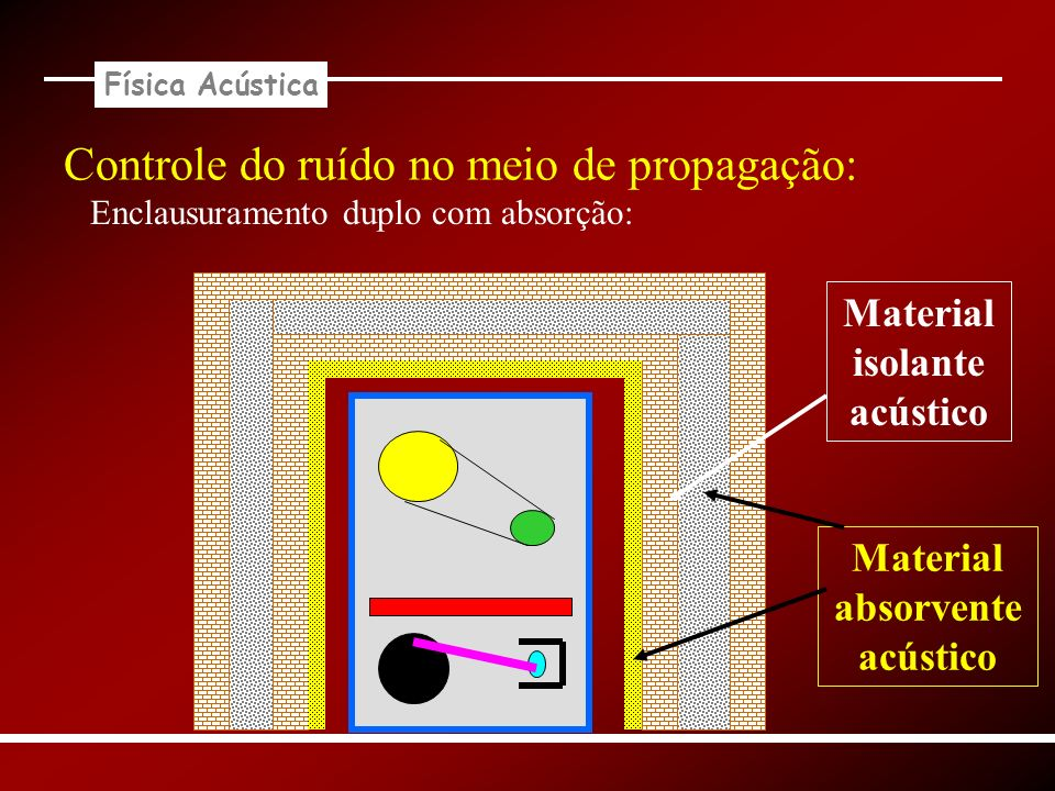 Física Acústica Controle do ruído no meio de propagação: Enclausuramento duplo com absorção: Material isolante acústico Material absorvente acústico