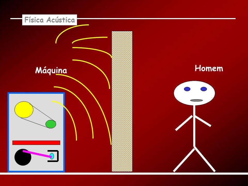 Física Acústica Máquina Homem