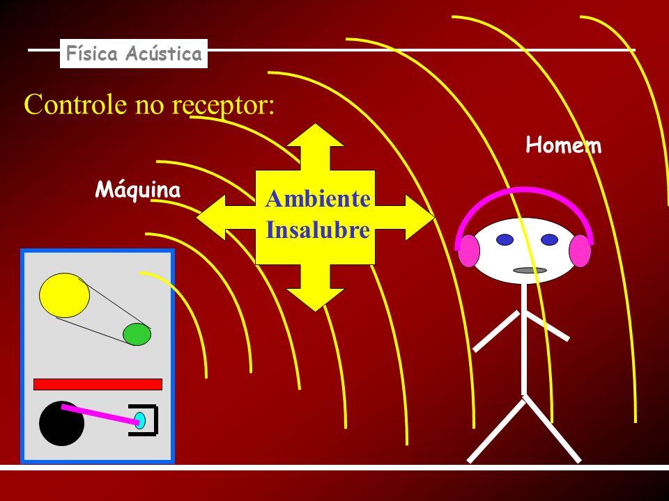 Física Acústica Máquina Controle no receptor: Homem Ambiente Insalubre