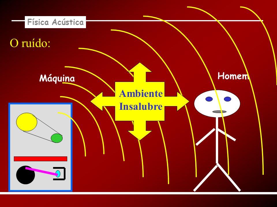 Física Acústica Controle do ruído no meio de propagação: Enclausuramento simples: Material isolante acústico