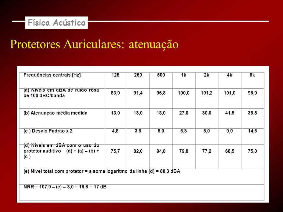 Física Acústica Protetores Auriculares: atenuação Freqüências centrais [Hz]1252505001k2k4k8k (a) Níveis em dBA de ruído rosa de 100 dBC/banda 83,991,4
