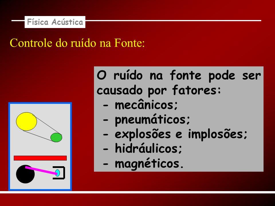 Física Acústica Controle do ruído na Fonte: O ruído na fonte pode ser causado por fatores: - mecânicos; - pneumáticos; - explosões e implosões; - hidr