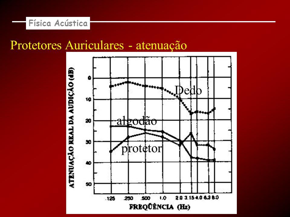 Protetores Auriculares - atenuação Dedo algodão protetor