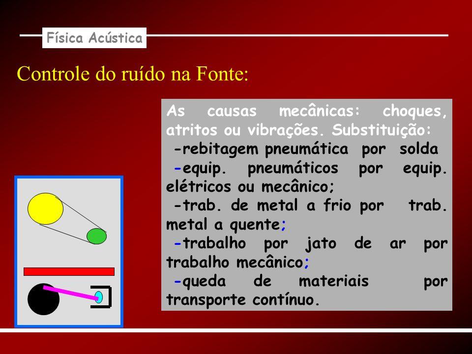 Física Acústica Controle do ruído na Fonte: As causas mecânicas: choques, atritos ou vibrações. Substituição: -rebitagem pneumática por solda -equip.