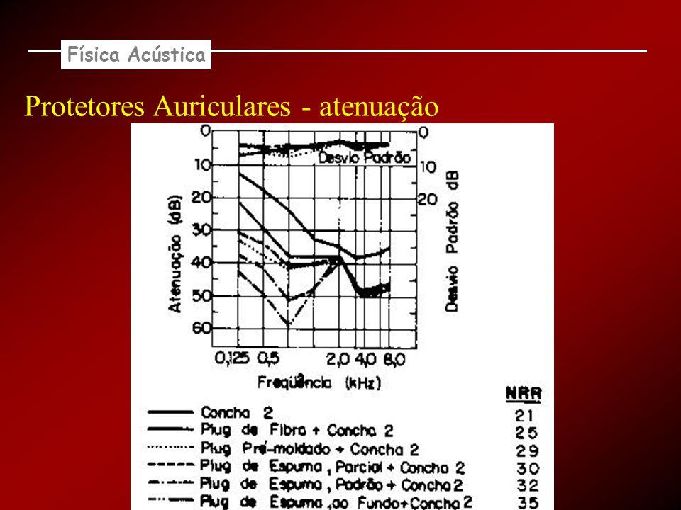 Física Acústica Protetores Auriculares - atenuação