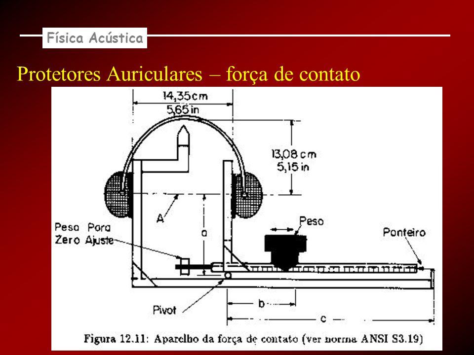 Física Acústica Protetores Auriculares – força de contato