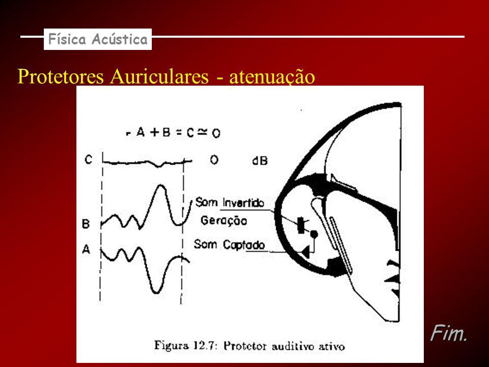 Física Acústica Protetores Auriculares - atenuação Fim.