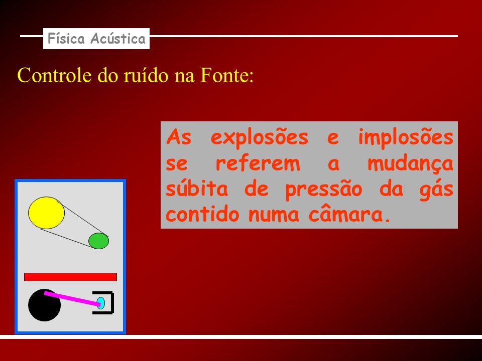 Física Acústica Controle do ruído na Fonte: As explosões e implosões se referem a mudança súbita de pressão da gás contido numa câmara.