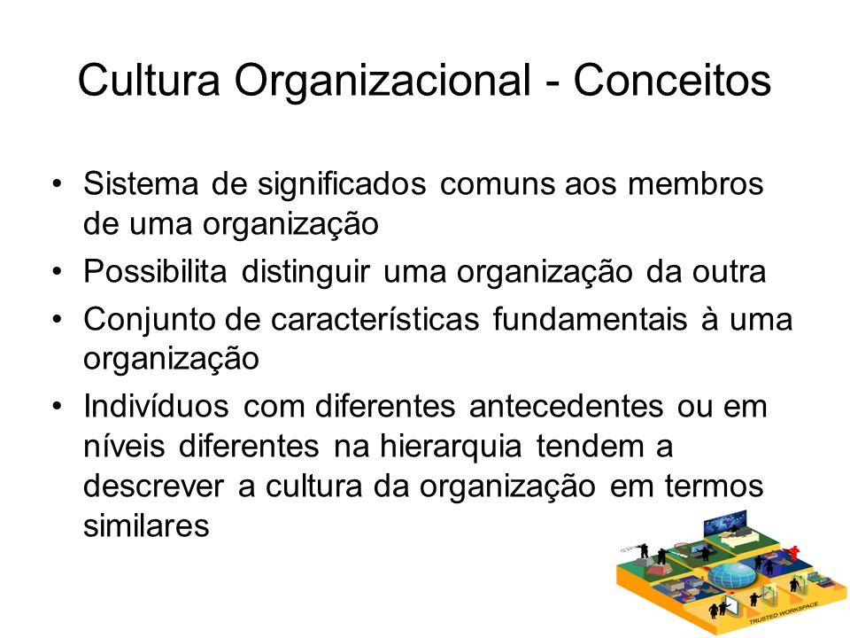Cultura Organizacional - Conceitos Sistema de significados comuns aos membros de uma organização Possibilita distinguir uma organização da outra Conju