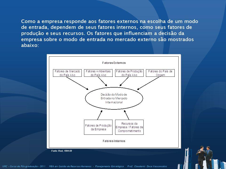 UMC – Curso de Pós-graduação – 2011 MBA em Gestão de Recursos Humanos - Planejamento Estratégico Prof. Claudemir Duca Vasconcelos Como a empresa respo