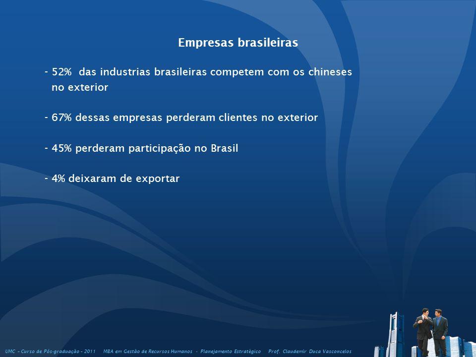 Empresas brasileiras - 52% das industrias brasileiras competem com os chineses no exterior - 67% dessas empresas perderam clientes no exterior - 45% p