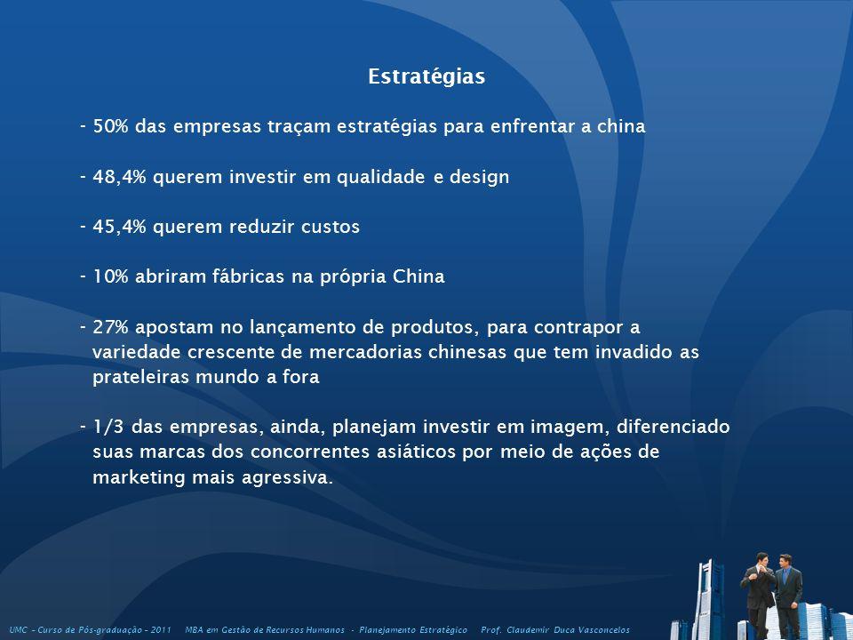 Estratégias - 50% das empresas traçam estratégias para enfrentar a china - 48,4% querem investir em qualidade e design - 45,4% querem reduzir custos -